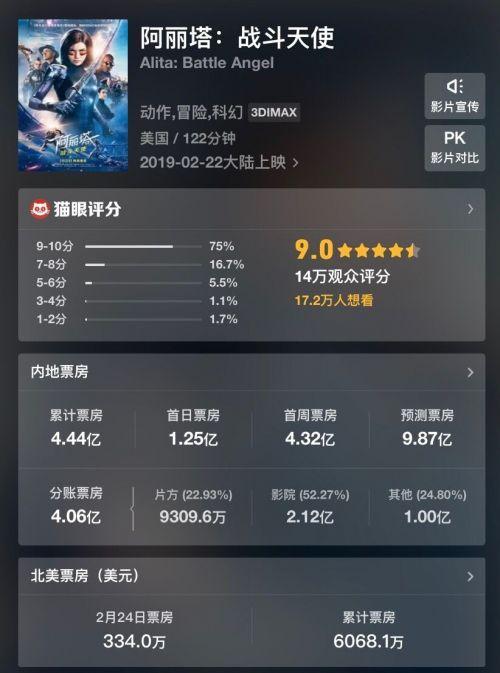 3天超4亿《阿丽塔:战斗天使》中国票房超北美