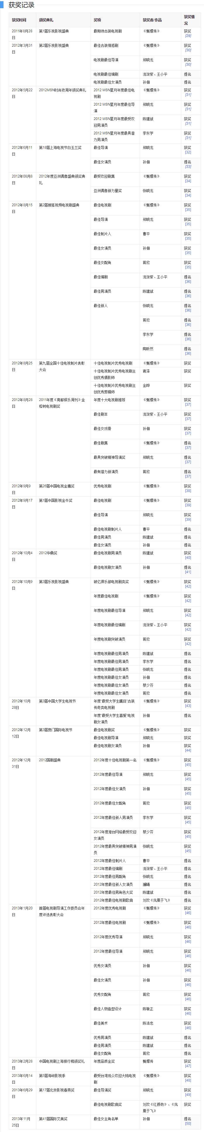 《甄嬛传》获得第26届中国电视金鹰奖优秀电视剧奖等多项奖项